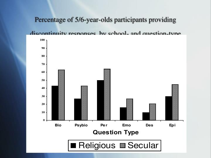 Percentage of 5/6-year-olds participants providing discontinuity responses, by school- and question-type