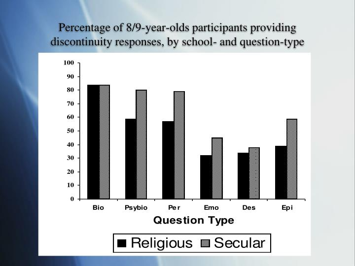 Percentage of 8/9-year-olds participants providing discontinuity responses, by school- and question-type