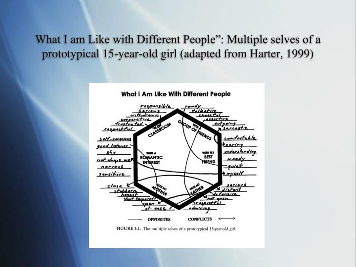 """What I am Like with Different People"""": Multiple selves of a prototypical 15-year-old girl (adapted from Harter, 1999)"""