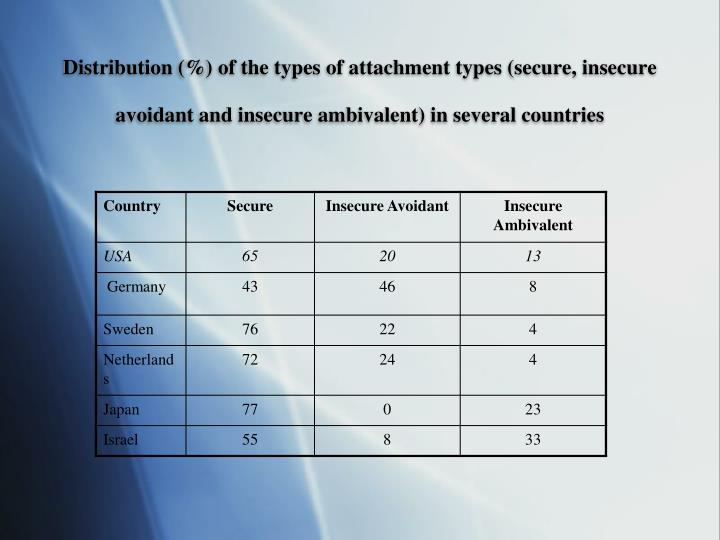 Distribution (%) of the types of attachment types (secure, insecure avoidant and insecure ambivalent) in several countries