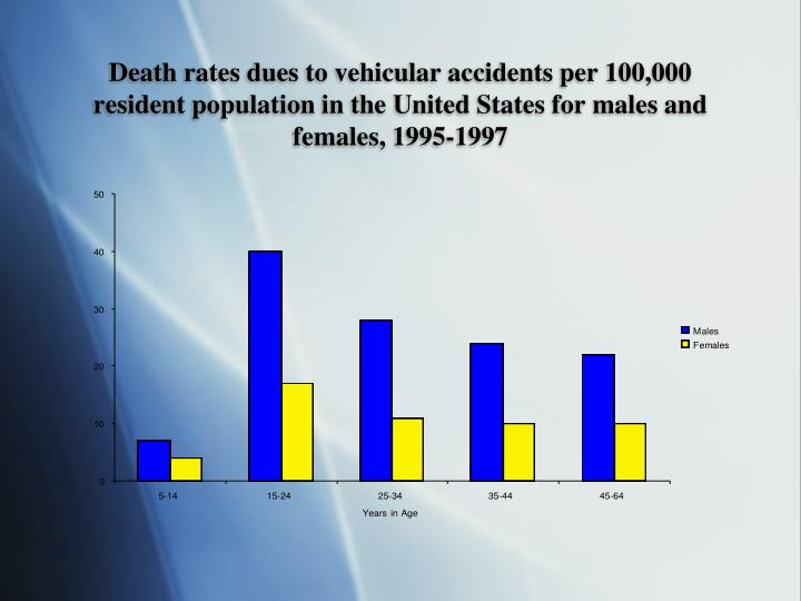 Death rates dues to vehicular accidents per 100,000 resident population in the United States for males and females, 1995-1997