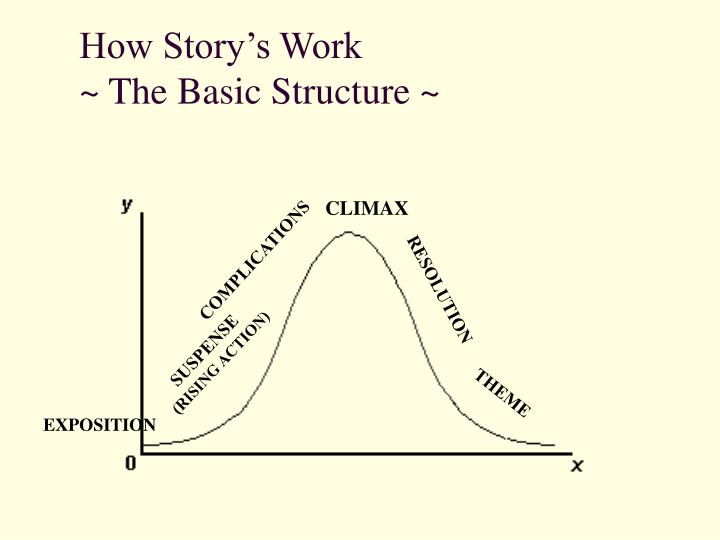 How Story's Work
