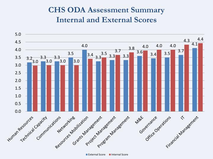 CHS ODA Assessment Summary
