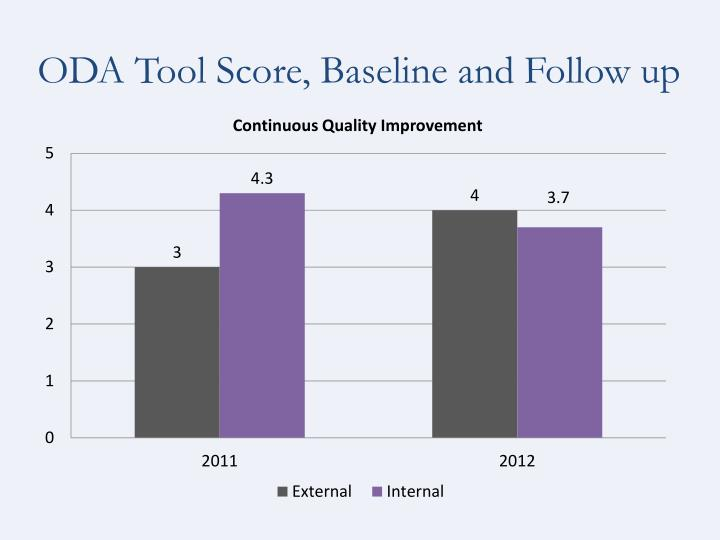 ODA Tool Score, Baseline and Follow up