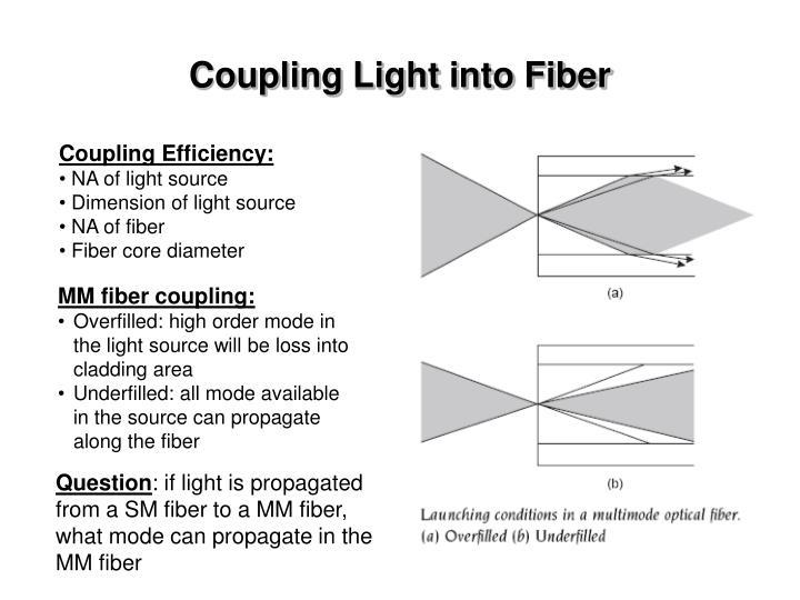 Coupling Light into Fiber