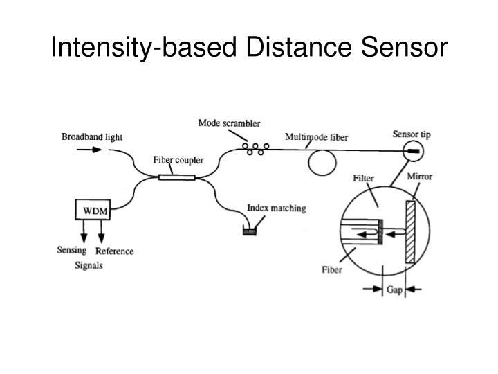 Intensity-based Distance Sensor