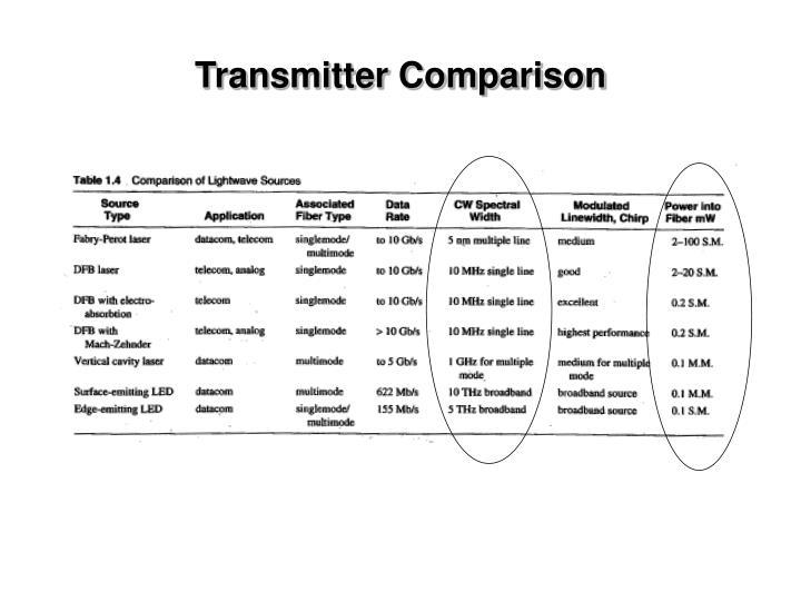 Transmitter Comparison