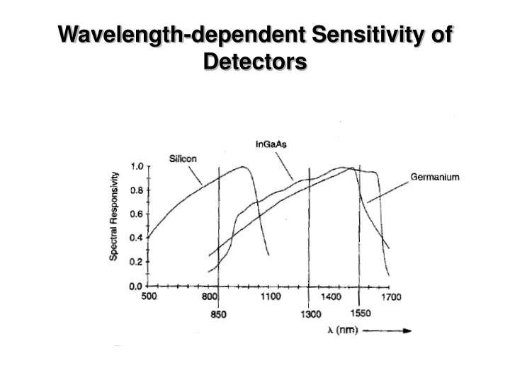 Wavelength-dependent Sensitivity of Detectors