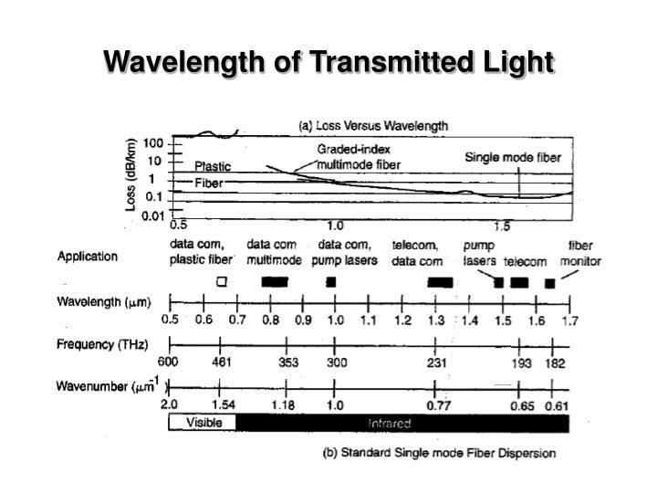Wavelength of Transmitted Light