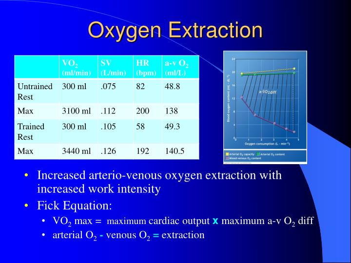 Oxygen Extraction