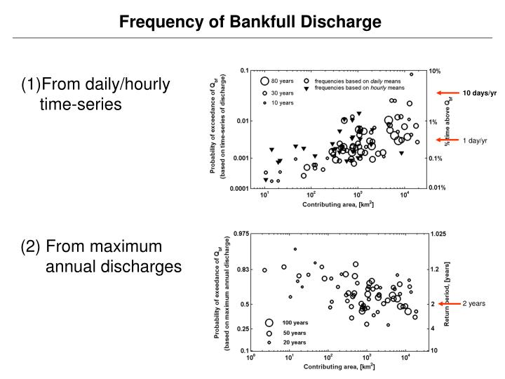 Frequency of Bankfull Discharge