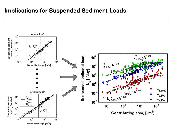 Implications for Suspended Sediment Loads