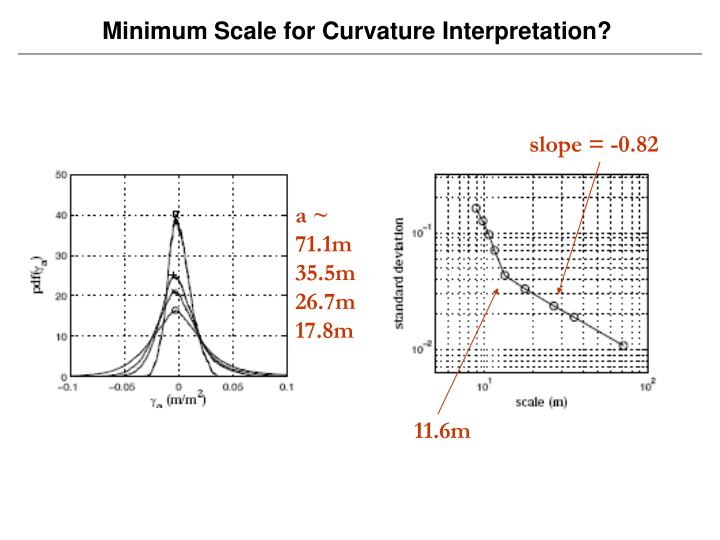 Minimum Scale for Curvature Interpretation?