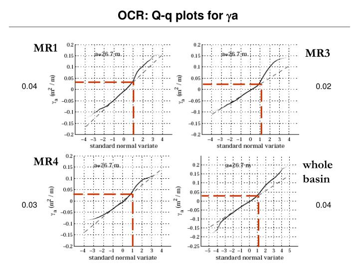OCR: Q-q plots for
