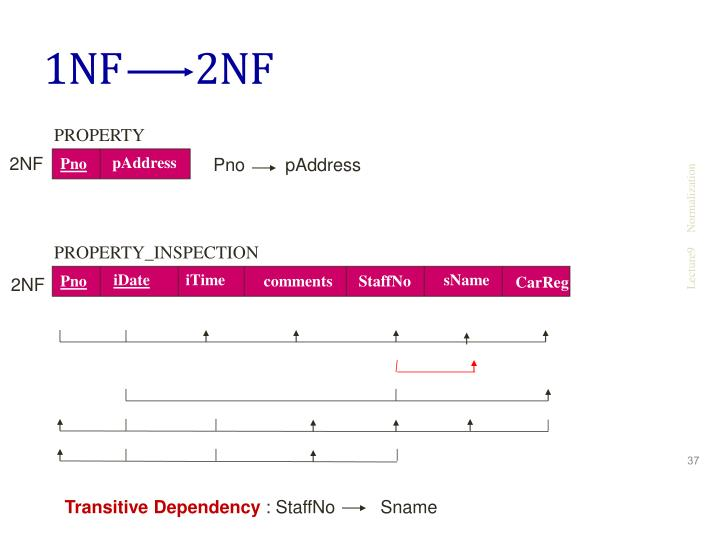 1NF        2NF