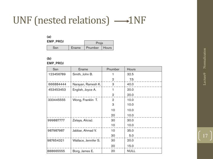 UNF (nested relations)         1NF