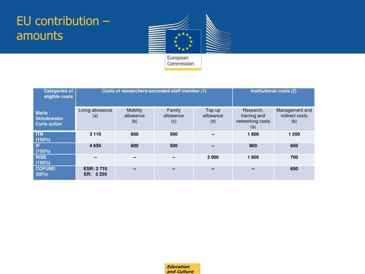 EU contribution –