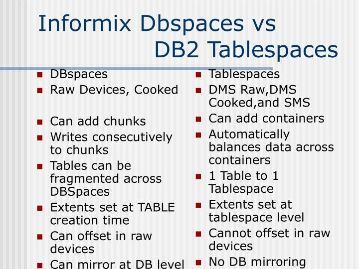 DBspaces