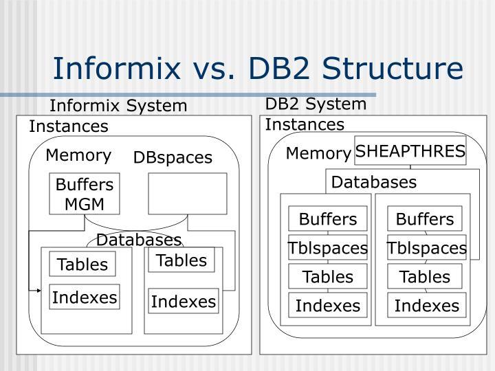 Informix vs. DB2 Structure