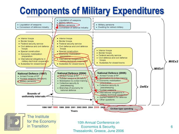 Components of Military Expenditures