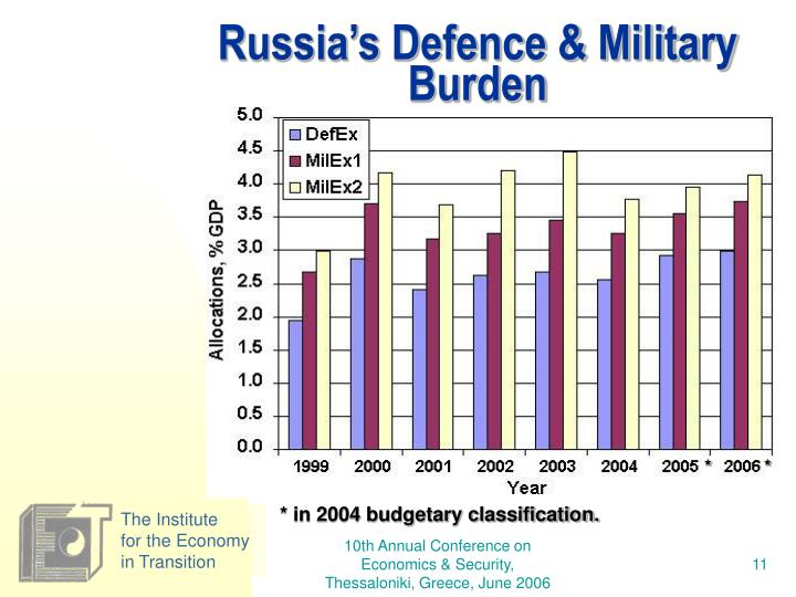 Russia's Defence & Military Burden