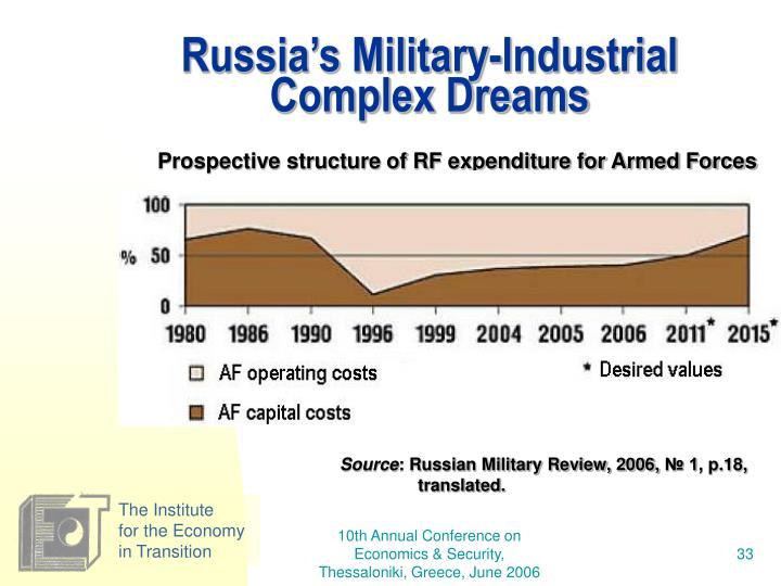 Russia's Military-Industrial Complex Dreams