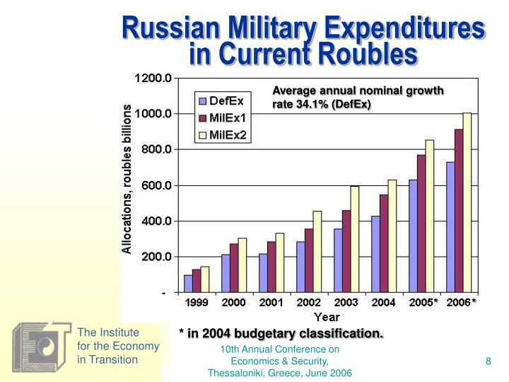 Russian Military Expenditures in Current