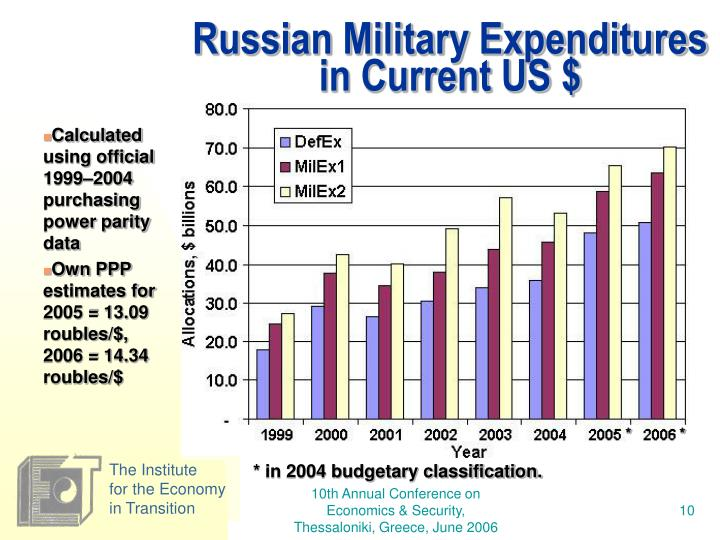 Russian Military Expenditures in Current US $