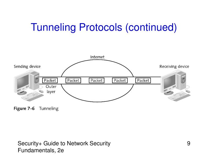Tunneling Protocols (continued)