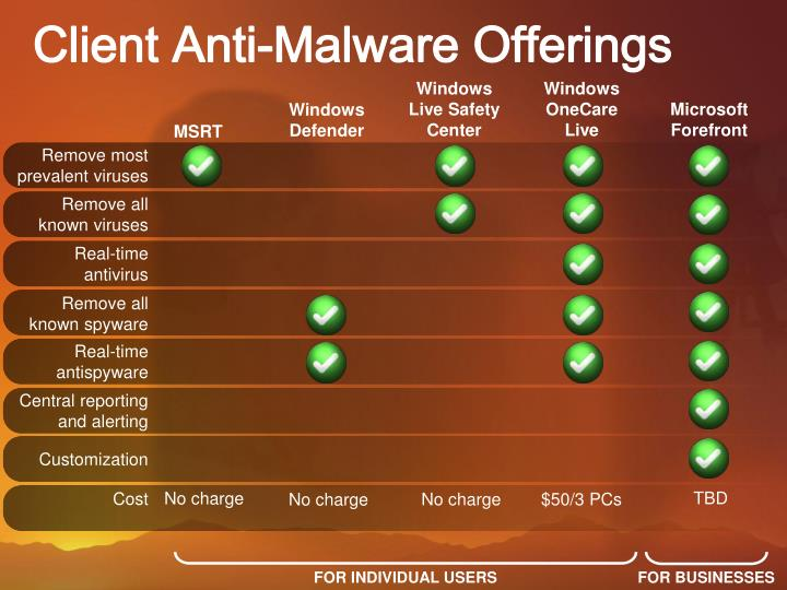 Client Anti-Malware Offerings