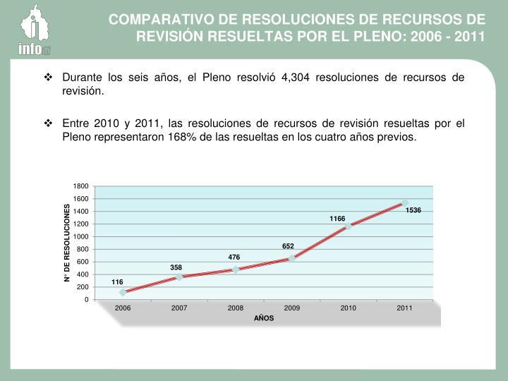 COMPARATIVO DE RESOLUCIONES DE RECURSOS DE REVISIÓN RESUELTAS POR EL PLENO: 2006 - 2011