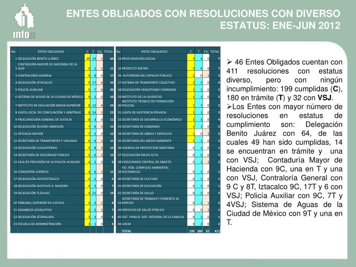ENTES OBLIGADOS CON RESOLUCIONES CON DIVERSO ESTATUS: ENE-JUN 2012