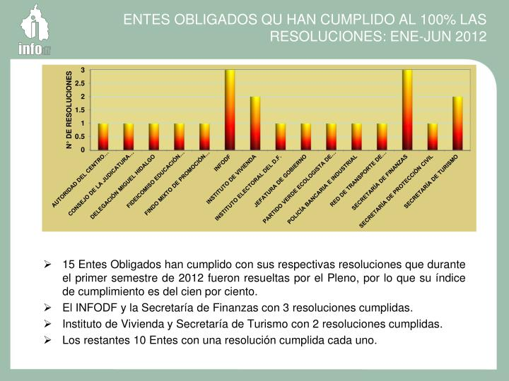 ENTES OBLIGADOS QU HAN CUMPLIDO AL 100% LAS RESOLUCIONES: ENE-JUN 2012