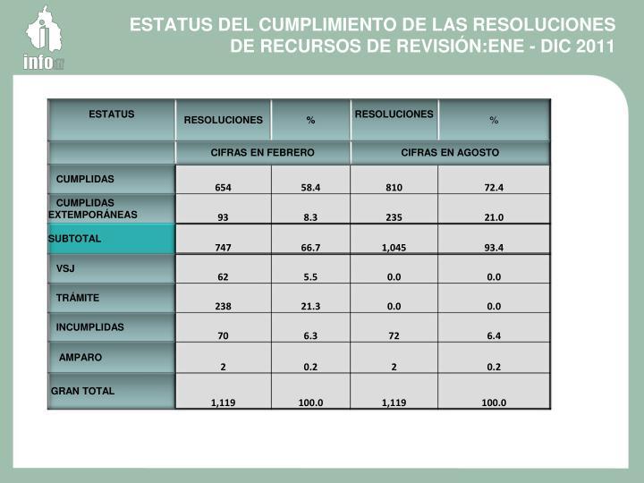 ESTATUS DEL CUMPLIMIENTO DE LAS RESOLUCIONES DE RECURSOS DE REVISIÓN:ENE - DIC 2011