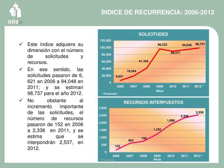 ÍNDICE DE RECURRENCIA: 2006-2012