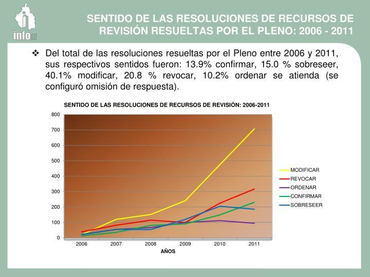 SENTIDO DE LAS RESOLUCIONES DE RECURSOS DE REVISIÓN RESUELTAS POR EL PLENO: 2006 - 2011
