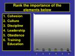 rank the importance of the elements below1