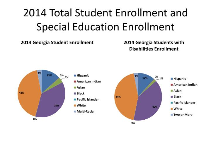 2014 Total Student Enrollment and