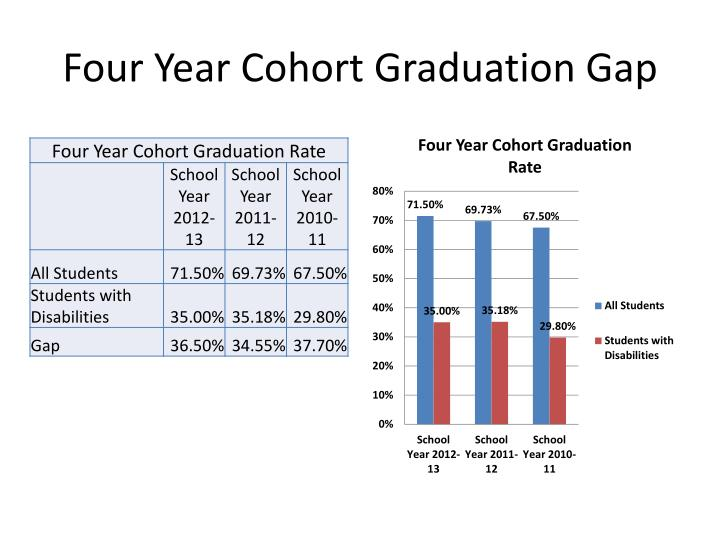 Four Year Cohort Graduation Gap