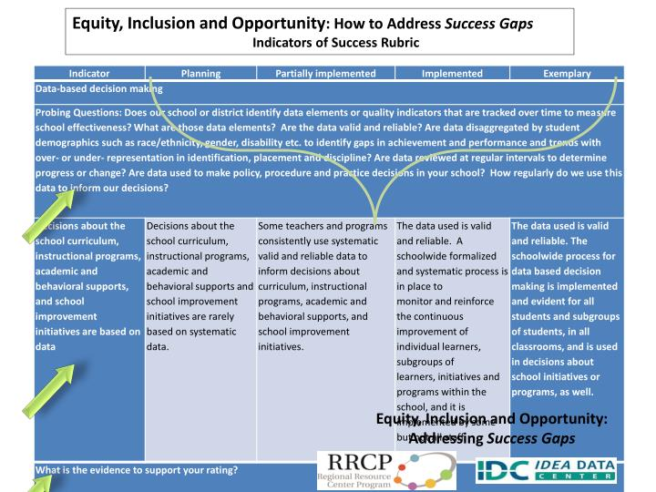 Equity, Inclusion and Opportunity