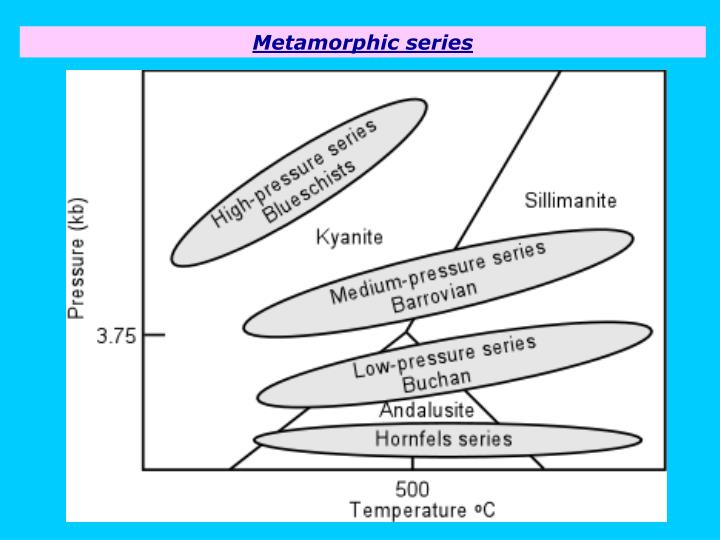 Metamorphic series