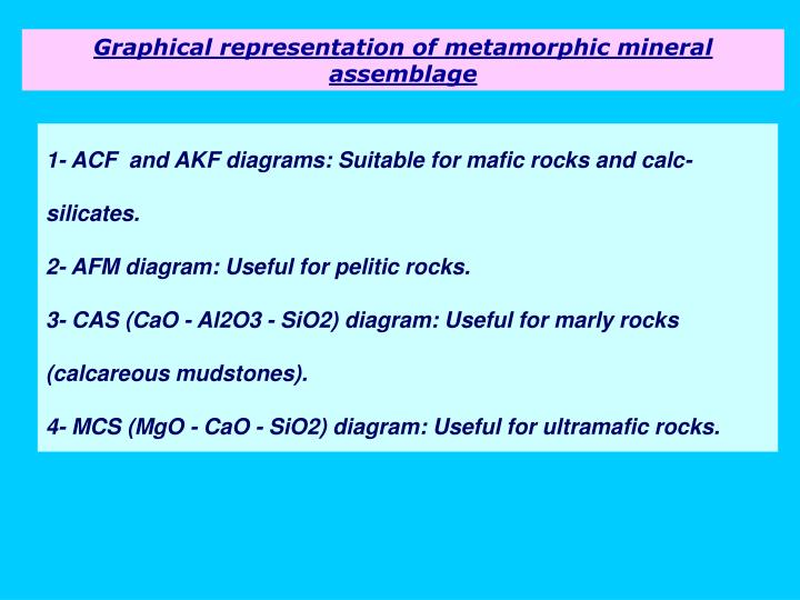 Graphical representation of metamorphic mineral assemblage