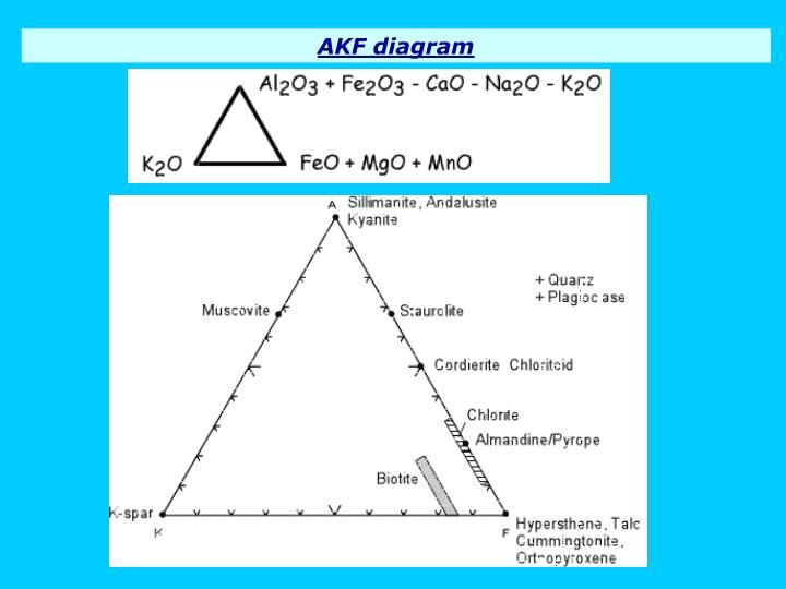 AKF diagram