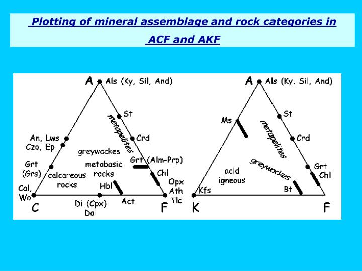 Plotting of mineral assemblage and rock categories in