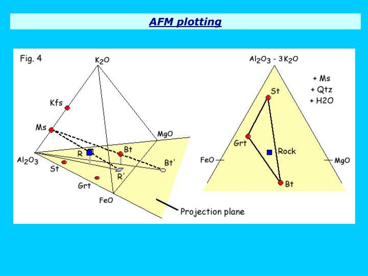 AFM plotting