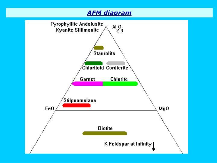 AFM diagram