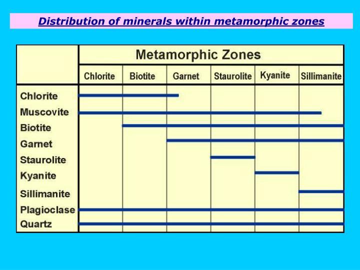 Distribution of minerals within metamorphic zones