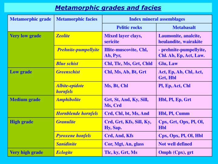 Metamorphic grades and facies
