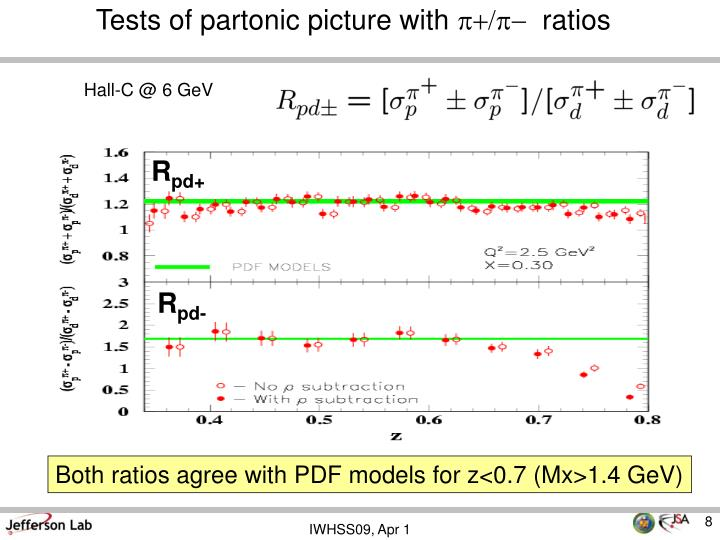 Tests of partonic picture with