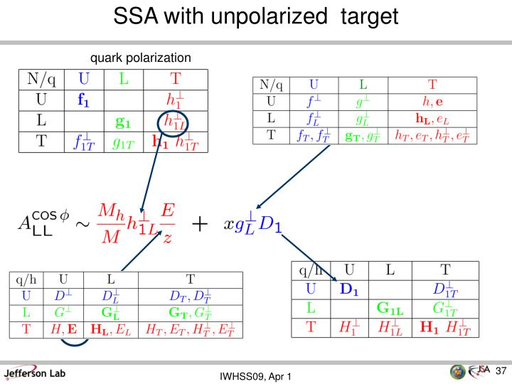 SSA with unpolarized  target